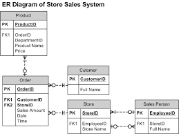 developing a dimensional model w  conformed dimensions and facts    figure   left  the store sales system consists of five entities  customer  product  store  sales person  and order  there is a one to zero or many