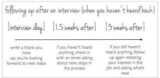when is the right time to follow up after an interview the prepary the