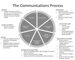 goodbye dark arts hello professional frameworks and processes when colleagues approach me or my team for professional communications support this is what we offer alongside many skills such as