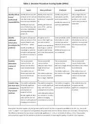 ethicscore ethicscore decision procedure scoring rubric