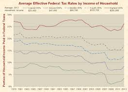 california revenues 351 million lower than expected historical effective federal tax rates by household income