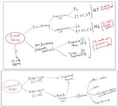 for h syllabus smackdown economics view sample mind maps on fiscal policy