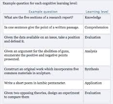 essay questions  faculty innovation center can efficiently measure higher order cognitive objectives