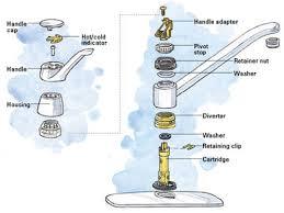 kitchen faucet repair: replacement parts peerless faucets delta peerless faucet repair cartridge
