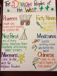diverse peoples of the west manifest destiny westward expansion diverse peoples of the west manifest destiny westward expansion anchor chart 5th
