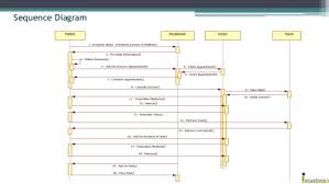 integrated hospital management systemactivity diagram    sequence