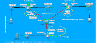 network diagram    how to configure ospf over frame relay point to    network diagram    how to configure ospf over frame relay point to