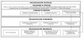 Organizzazione Della Camera Dei Deputati : Camera dei deputati dossier di