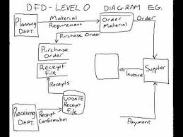 example of a data flow diagram  level     youtubeexample of a data flow diagram  level