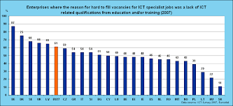 are your skills and qualifications relevant companies lament job data source eurostat