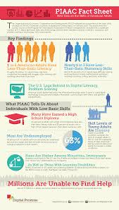infographics piaac gateway this infographic prepared by digital promise shows that tens of millions of american adults lack the basic skills needed to succeed in a global 21st
