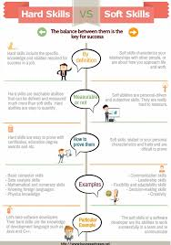 soft skills vs hard skills infographic soft skills what are hard skills definition and examples hard skills list for resume and cv the difference between hard skills and soft skills useful tips