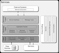 collection mobile application architecture diagram pictures   diagramsapplication architecture diagram photo album diagrams