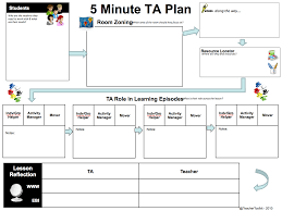 the minute lesson plan series teachertoolkit the 5 minute ta teaching assistant plan