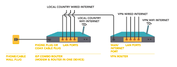 how to connect two routers hide my ass support please make sure that the first and second router are on different subnets networks for example the first router should be 192 168 1 1 and second router