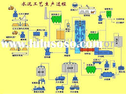 manufacturing flow chart of rubber shoe  manufacturing flow chart    shoe rubber outsole