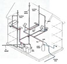 plumbing  a house and basements on pinterest
