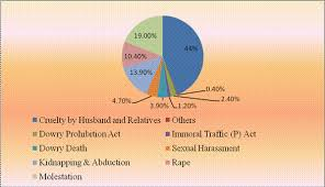 crime against women in india by ajay kumar ranjan
