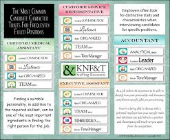 the chemistry between candidate job culture knf t staffing pools and high expectations job seekers and employers are always trying to the right chemistry when mixing a new employee in a position in a