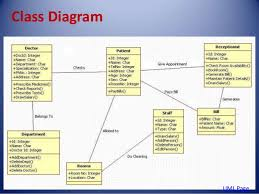 hospital management system    collabration component deployment     class diagram