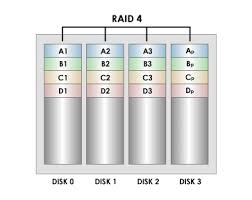 what is raid raid  looks similar to raid  except that it does not use distributed parity  and similar to raid  except that it stripes at the block level