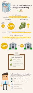 what is refinancing and how can it help you can save you thousands looking to refinance your home loan interest rates are now as low as 1% click here to out more