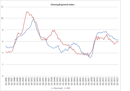 unemployment croaking cassandra at least for the last 15 years our unemployment rate has hardly ever been higher than s