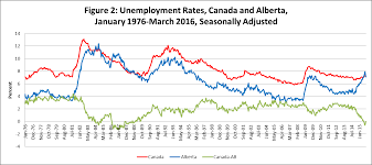 unemployment in alberta what past recessions indicate about the simple unemployment figures however could simply be masking the fact that some people have tired of looking for non existent jobs and dropped out of