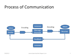communication process      process of communication sender referent