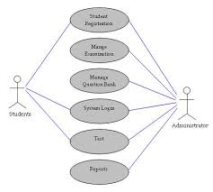 university registration system use case diagram   knowledge      credit card terminal
