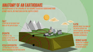 earthquakes   collections   quest   kqed science   kqed public    anatomy of an earthquake