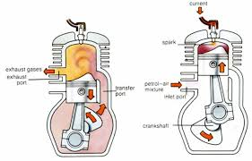 cc stroke engine wiring cc image wiring diagram diagram 2 diagram image wiring diagram on 49cc 2 stroke engine wiring