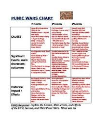 shorts short essay and organizational chart on pinterest punic wars organizational chart  hannibal ancient rome
