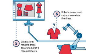 The Future Of <b>Fashion</b>: From Design To Merchandising, How Tech Is ...