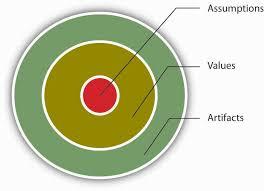 organizational culture levels of organizational culture