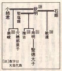 「穴穂部皇子」の画像検索結果