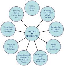 math study skills hunter college did you know that there are different skills needed to study math as opposed to other subjects do you know where your strengths and weaknesses are in math