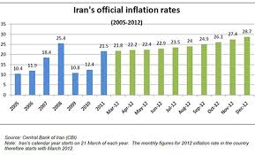 The Aftermath of the Intensified Iran Sanctions