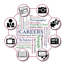 communications sonoma state university use this as an ideas list but certainly not all of the careers you might consider some careers take additional schooling