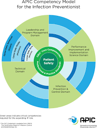 infection preventionist ip competency model competency model