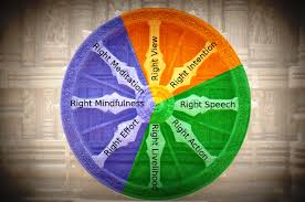 the buddhist eightfold path for modern times buddhists wheels the buddhist eightfold path for modern times this essay aboutbuddha and his teaching about ethical