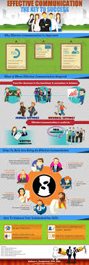 best ideas about business communication skills effective communication the key to success infographic