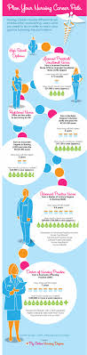 plan your nursing career path visual ly plan your nursing career path infographic