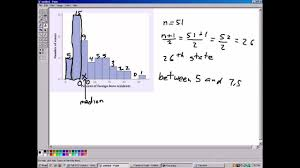 how to estimate the median from a histogram avi how to estimate the median from a histogram avi