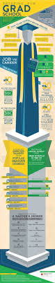 17 best ideas about graduate degree graduate school the roi of a master s degree infographic
