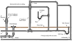 plumbing diagram bathroom   bathroom design ideasbathroom plumbing layout diagram