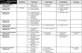 project management processes  types of essay english  ideas of a narrative essay