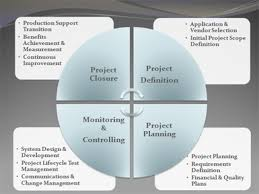 pm evolutions consulting inc pm evolutions is a project management service provider helping organizations plan  execute  govern  and measure their projects to achieve superior benefits