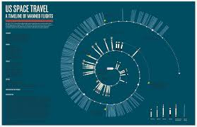 an infographic depicting every manned american space mission us space travel a timeline of manned flights infographic