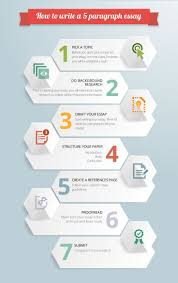 awesome infographic on five paragraph essay outline check it out awesome infographic on five paragraph essay outline check it out abcessays com five paragraph outline infographics writing tips